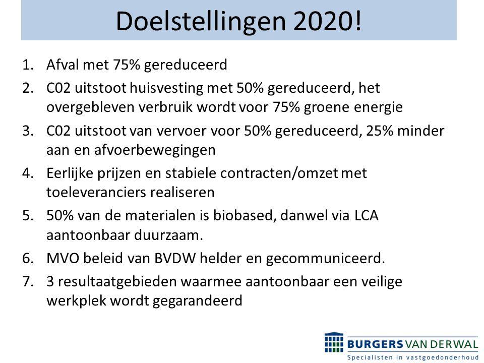 Doelstellingen 2020.
