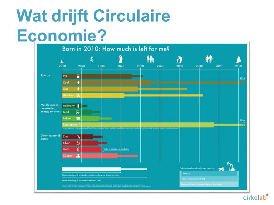 Wat drijft Circulaire Economie?