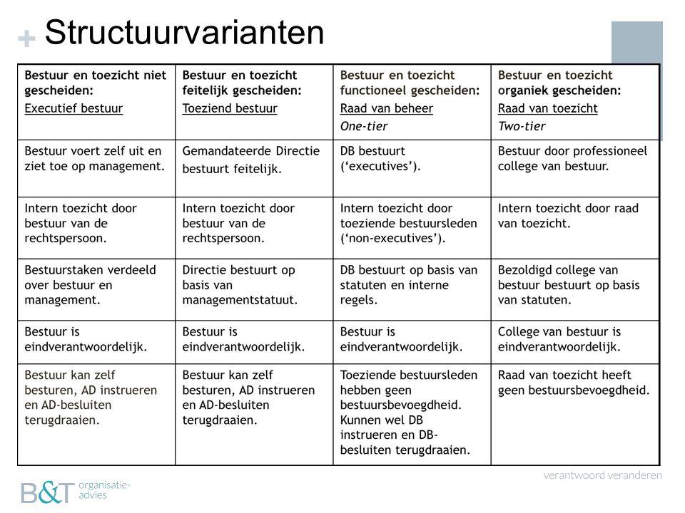 + Structuurvarianten