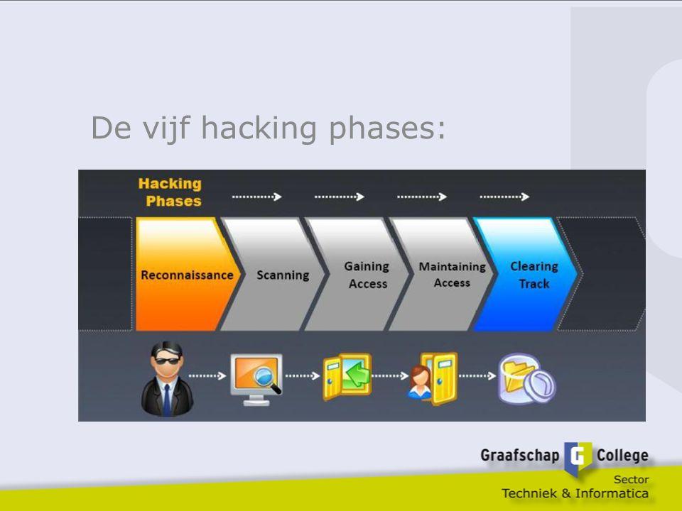 De vijf hacking phases: