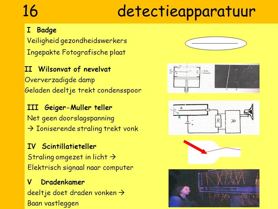 16 detectieapparatuur I Badge Veiligheid gezondheidswerkers Ingepakte Fotografische plaat II Wilsonvat of nevelvat Oververzadigde damp Geladen deeltje