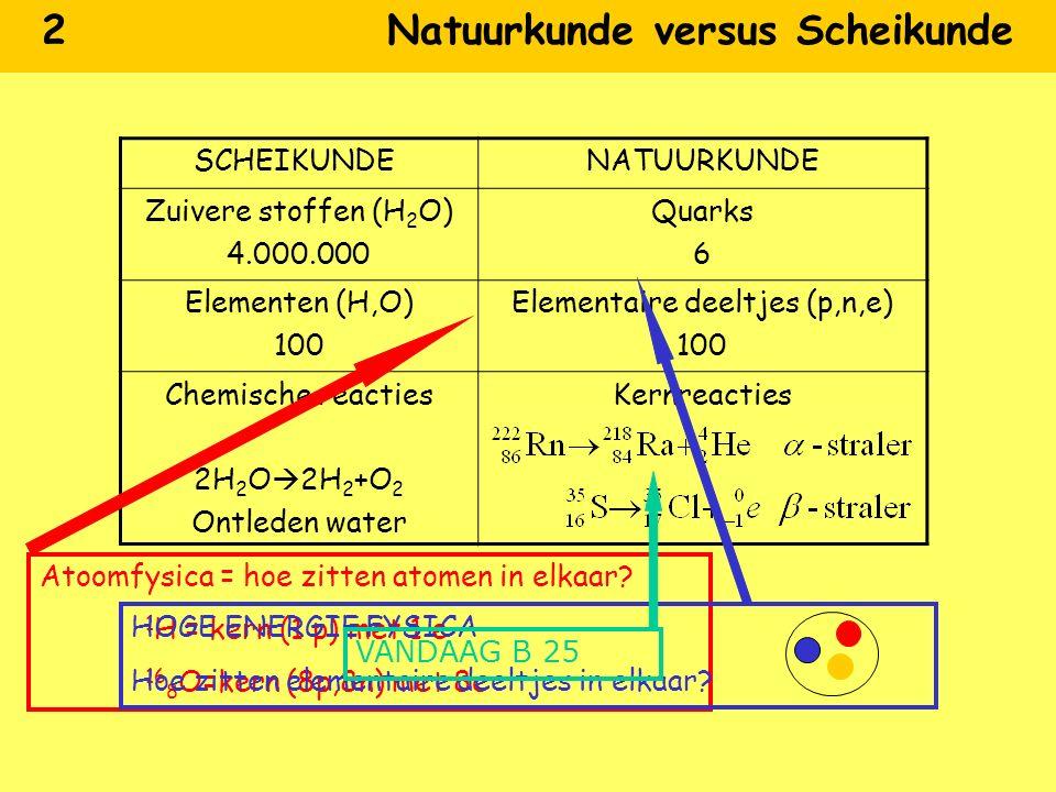 2 Natuurkunde versus Scheikunde SCHEIKUNDENATUURKUNDE Zuivere stoffen (H 2 O) 4.000.000 Quarks 6 Elementen (H,O) 100 Elementaire deeltjes (p,n,e) 100