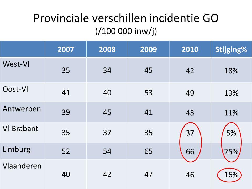 Provinciale verschillen incidentie GO (/100 000 inw/j) 2007200820092010Stijging% West-Vl 353445 4218% Oost-Vl 414053 4919% Antwerpen 394541 4311% Vl-Brabant 353735 375% Limburg 525465 6625% Vlaanderen 404247 4616%