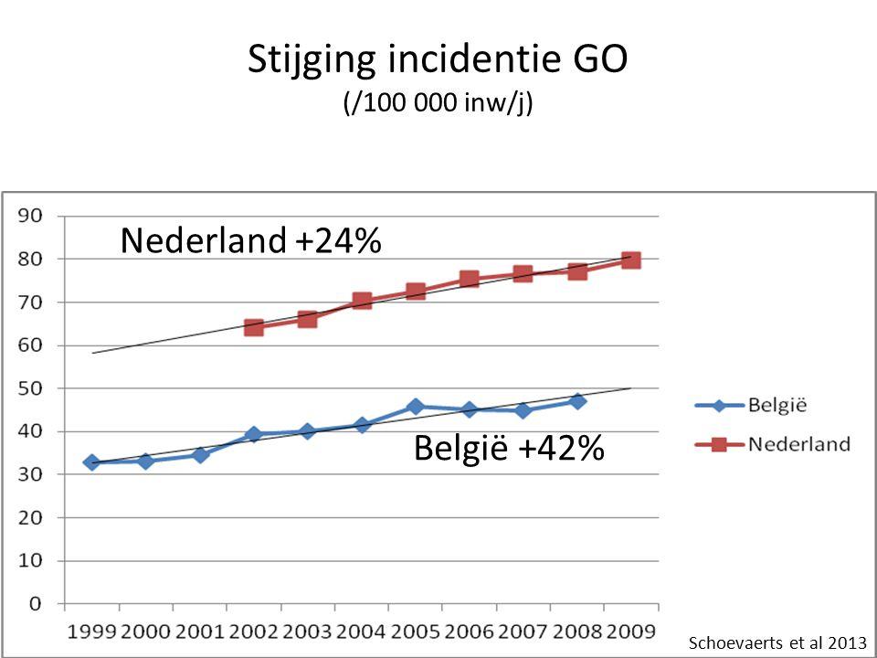 Stijging incidentie GO (/100 000 inw/j) Nederland +24% België +42% Schoevaerts et al 2013
