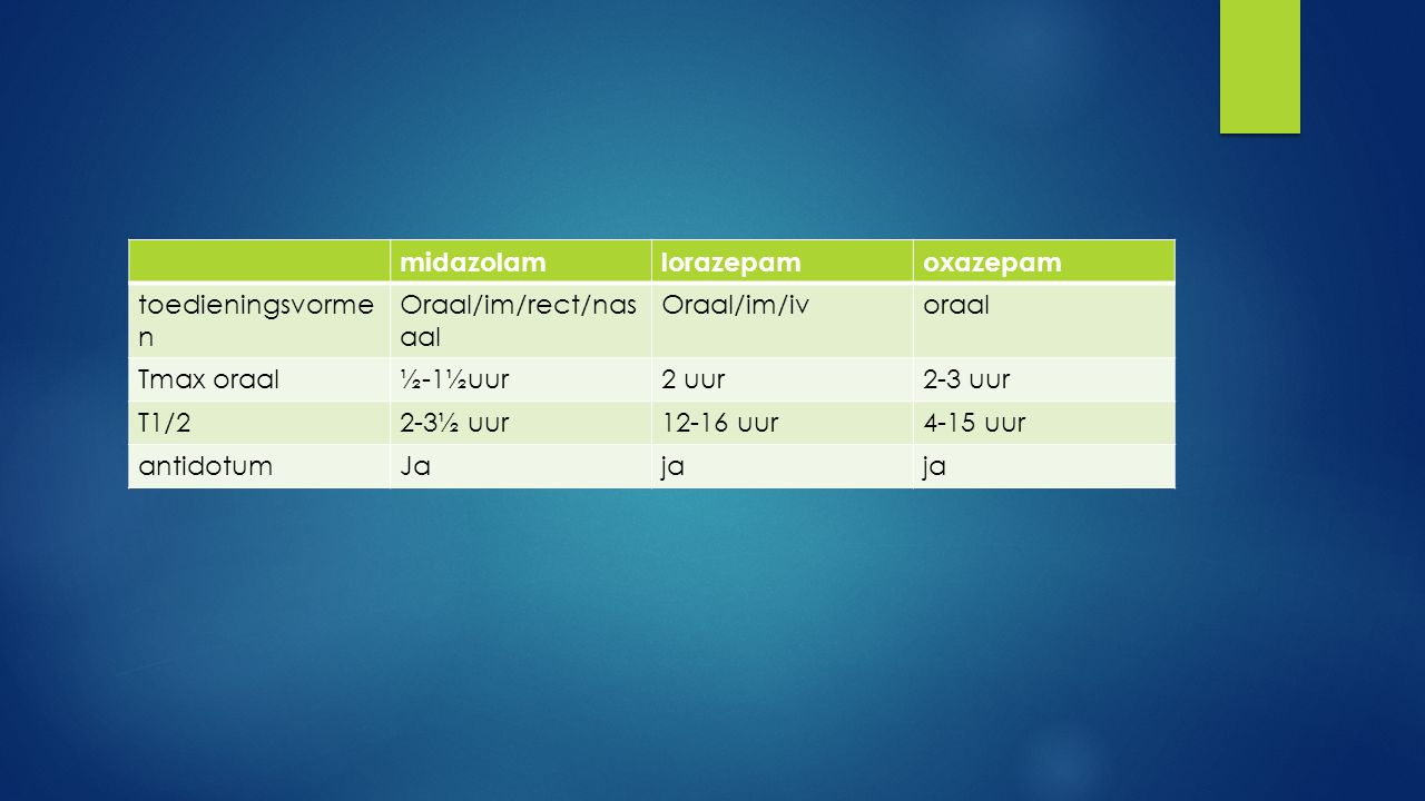 midazolamlorazepamoxazepam toedieningsvorme n Oraal/im/rect/nas aal Oraal/im/ivoraal Tmax oraal½-1½uur2 uur2-3 uur T1/22-3½ uur12-16 uur4-15 uur antid