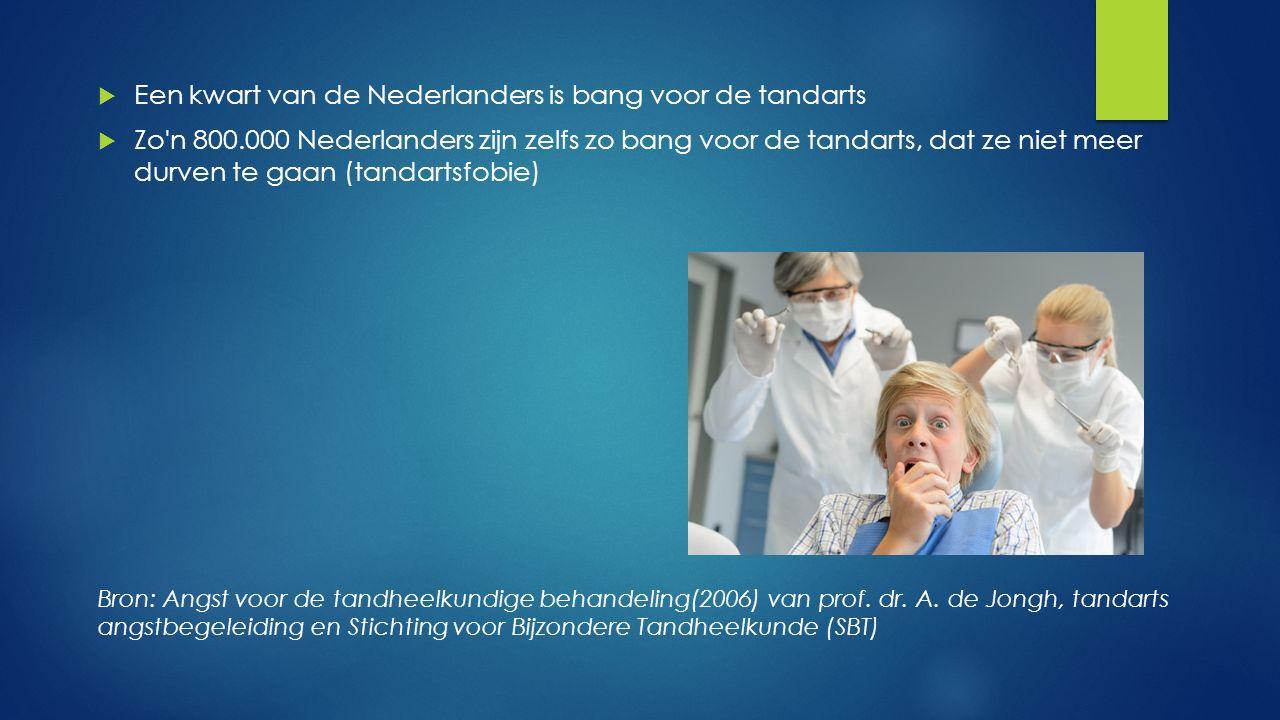  Een kwart van de Nederlanders is bang voor de tandarts  Zo'n 800.000 Nederlanders zijn zelfs zo bang voor de tandarts, dat ze niet meer durven te g