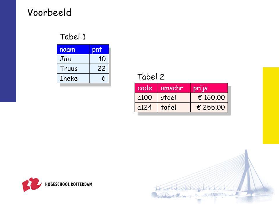 naampnt Jan10 Truus22 Ineke6 Tabel 1 codeomschrprijs a100stoel€ 160,00 a124tafel€ 255,00 Tabel 2 Voorbeeld
