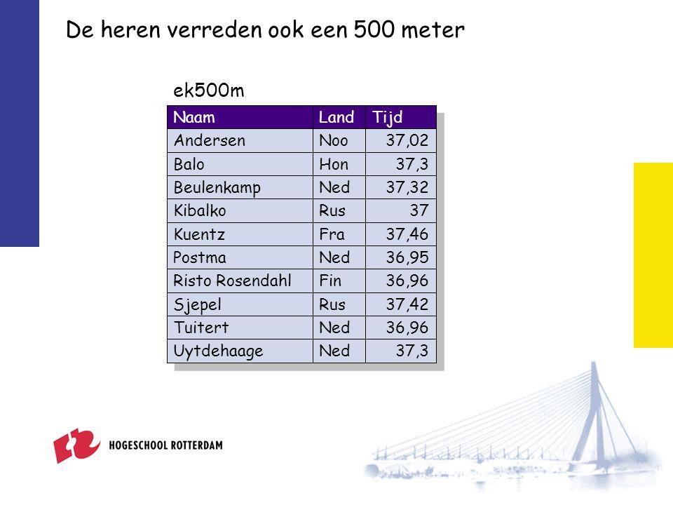 De heren verreden ook een 500 meter NaamLandTijd AndersenNoo37,02 BaloHon37,3 BeulenkampNed37,32 KibalkoRus37 KuentzFra37,46 PostmaNed36,95 Risto RosendahlFin36,96 SjepelRus37,42 TuitertNed36,96 UytdehaageNed37,3 ek500m