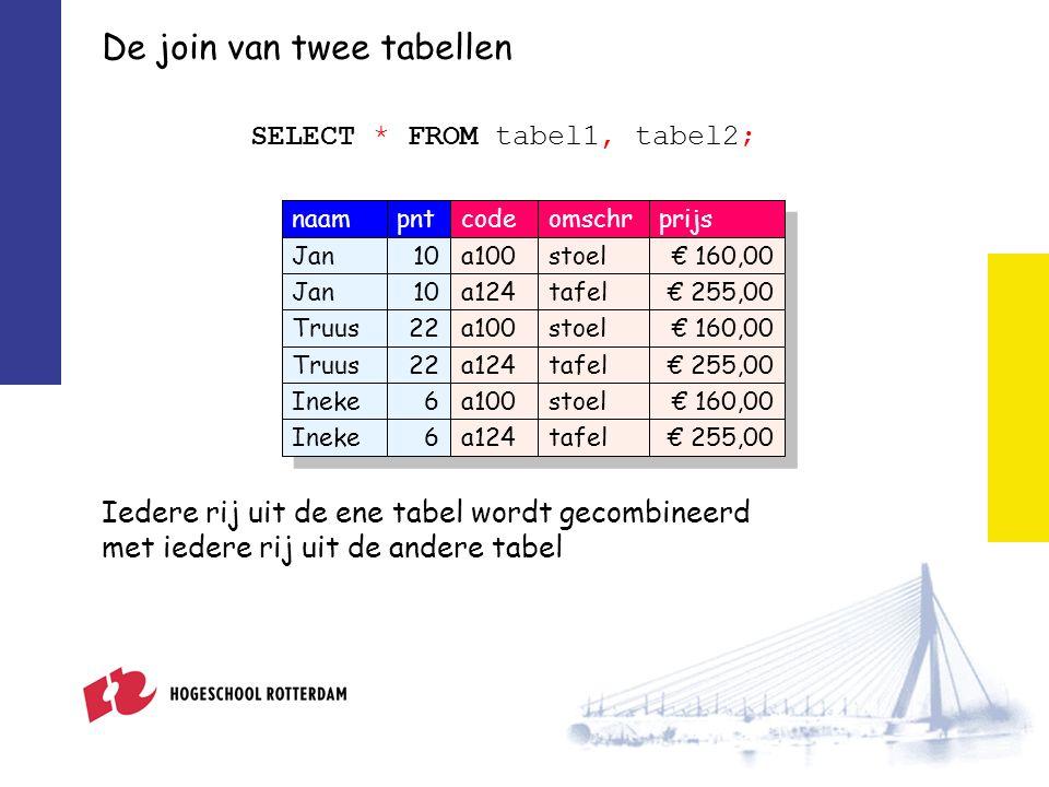 De join van twee tabellen naampntcodeomschrprijs Jan10a100stoel€ 160,00 Jan10a124tafel€ 255,00 Truus22a100stoel€ 160,00 Truus22a124tafel€ 255,00 Ineke6a100stoel€ 160,00 Ineke6a124tafel€ 255,00 SELECT * FROM tabel1, tabel2; Iedere rij uit de ene tabel wordt gecombineerd met iedere rij uit de andere tabel