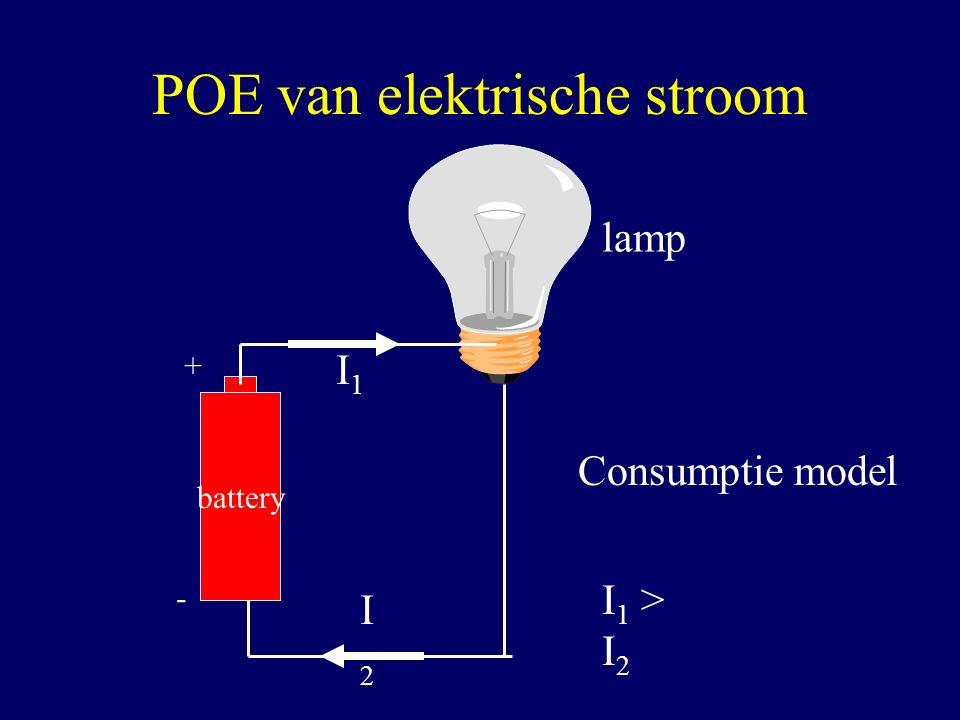 POE van elektrische stroom battery lamp Consumptie model I2I2 I1I1 I 1 > I 2 + -