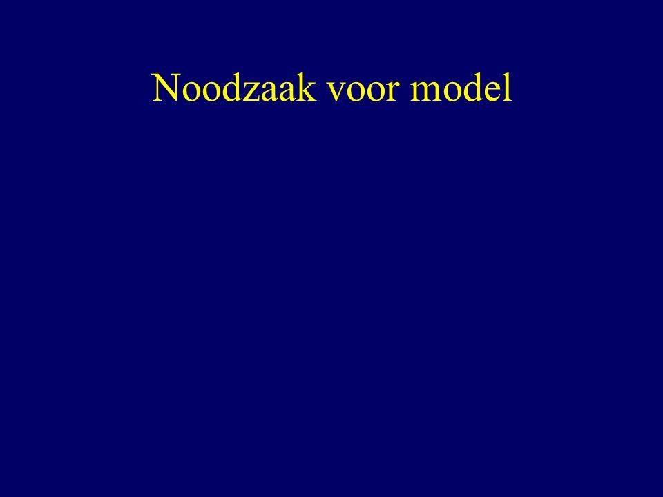 Noodzaak voor model