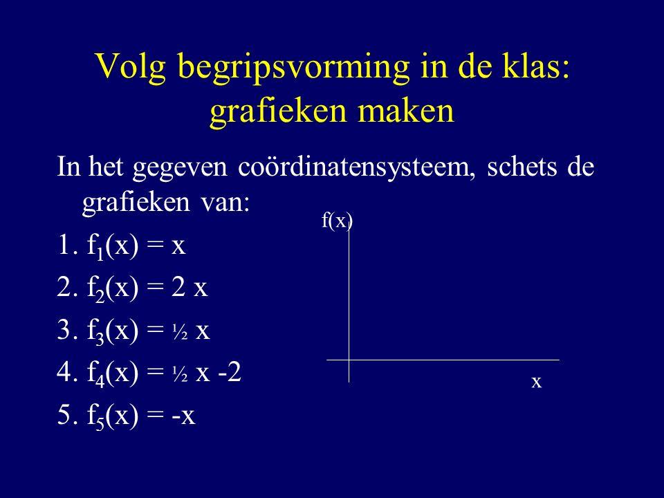 Volg begripsvorming in de klas: grafieken maken In het gegeven coördinatensysteem, schets de grafieken van: 1. f 1 (x) = x 2. f 2 (x) = 2 x 3. f 3 (x)