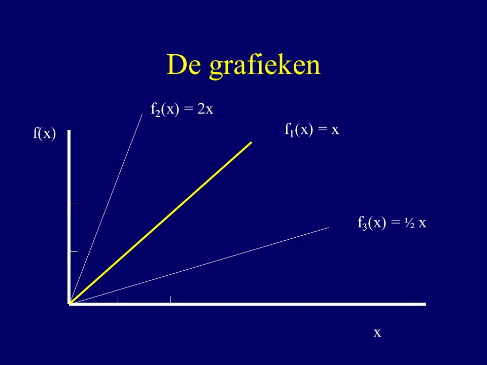 De grafieken f(x) x f 1 (x) = x f 2 (x) = 2x f 3 (x) = ½ x