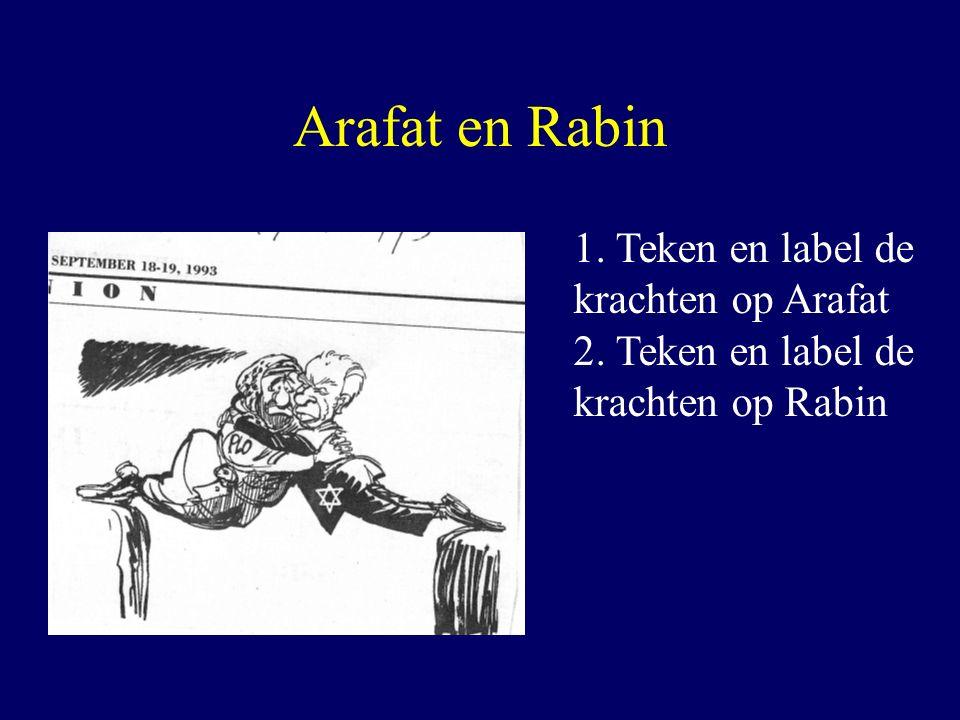 Arafat en Rabin 1. Teken en label de krachten op Arafat 2. Teken en label de krachten op Rabin