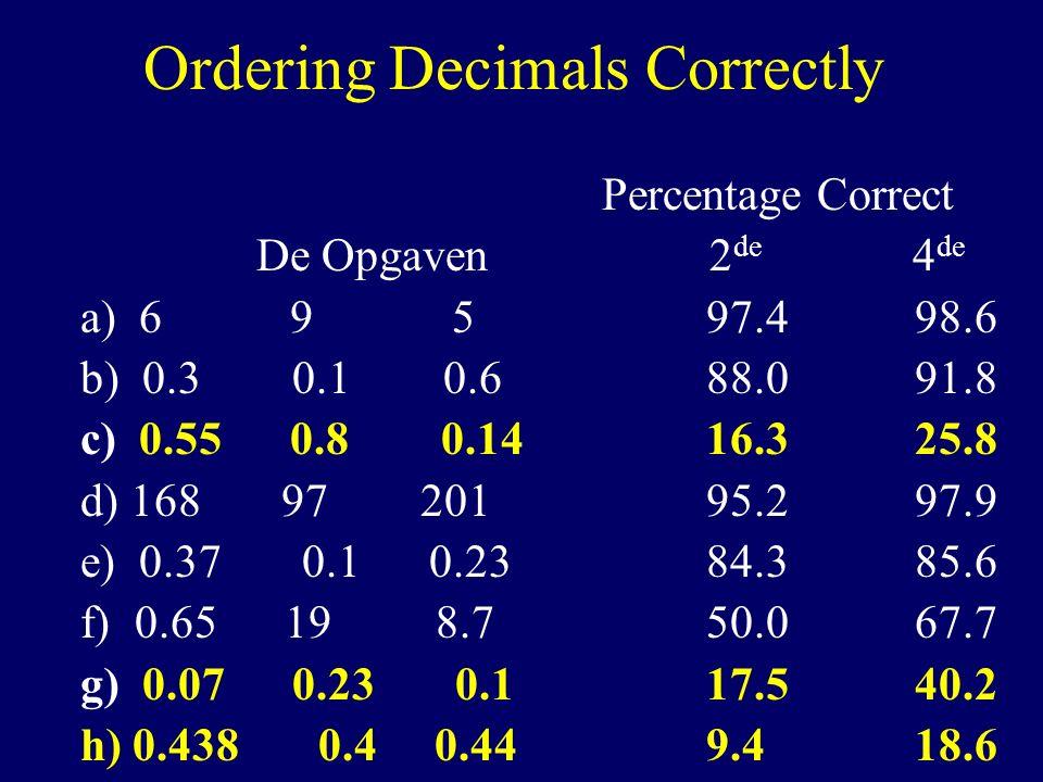 Decimal Point Ignored (DPI) 62.2% 41.6 61.9 68.9% 63.1 74.1 0.8 0.14 0.55 0.1 0.07 0.23 0.4 0.44 0.438 4 de klas2 de klasKleinste -Grootste Internationaal: TIMMS 24% 6 mogelijke volgorden, maar een is dominant Systematische fout!