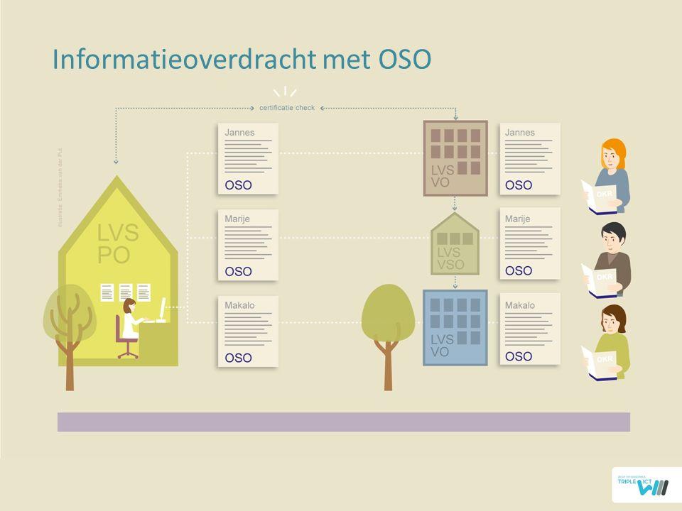 Informatieoverdracht met OSO