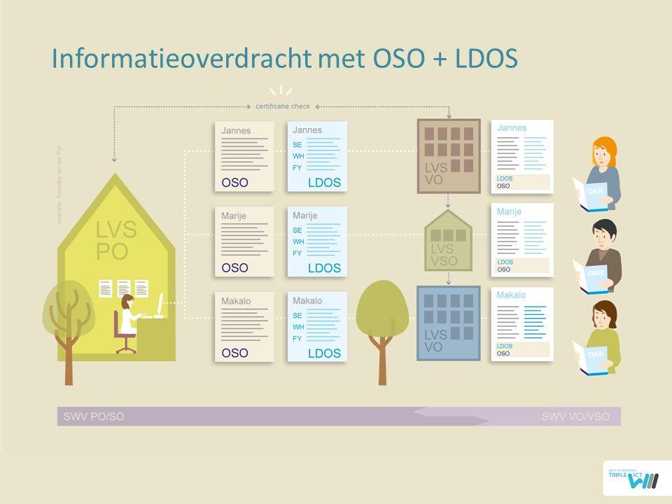 21 Informatieoverdracht met OSO + LDOS