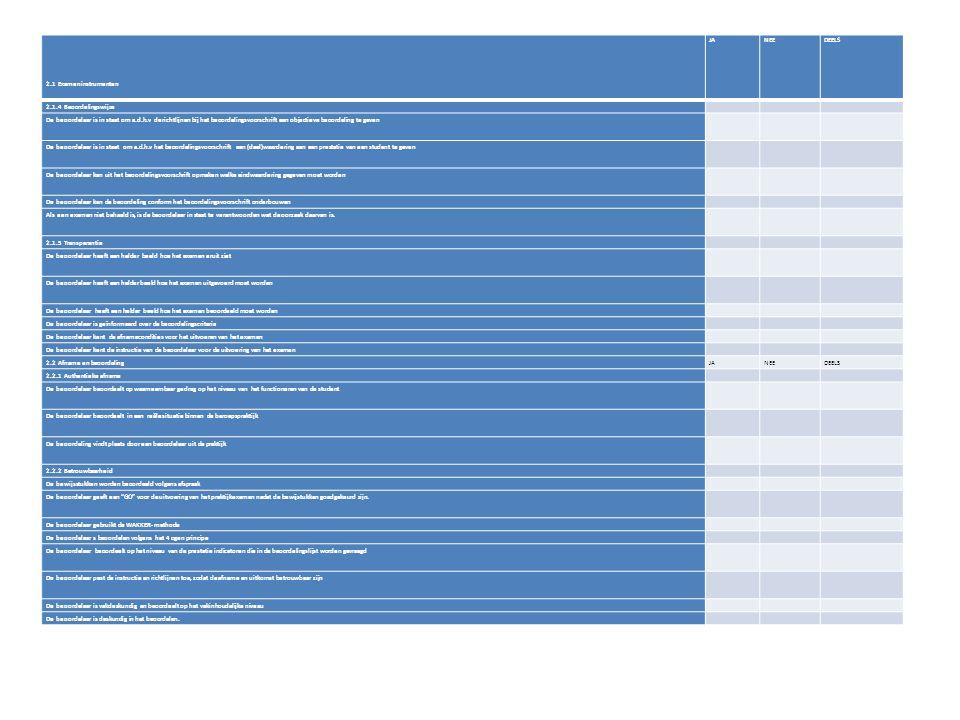 2.1 Exameninstrumenten JANEEDEELS 2.1.4 Beoordelingswijze De beoordelaar is in staat om a.d.h.v de richtlijnen bij het beoordelingsvoorschrift een objectieve beoordeling te geven De beoordelaar is in staat om a.d.h.v het beoordelingsvoorschrift een (deel)waardering aan een prestatie van een student te geven De beoordelaar kan uit het beoordelingsvoorschrift opmaken welke eindwaardering gegeven moet worden De beoordelaar kan de beoordeling conform het beoordelingsvoorschrift onderbouwen Als een examen niet behaald is, is de beoordelaar in staat te verantwoorden wat de oorzaak daarvan is.
