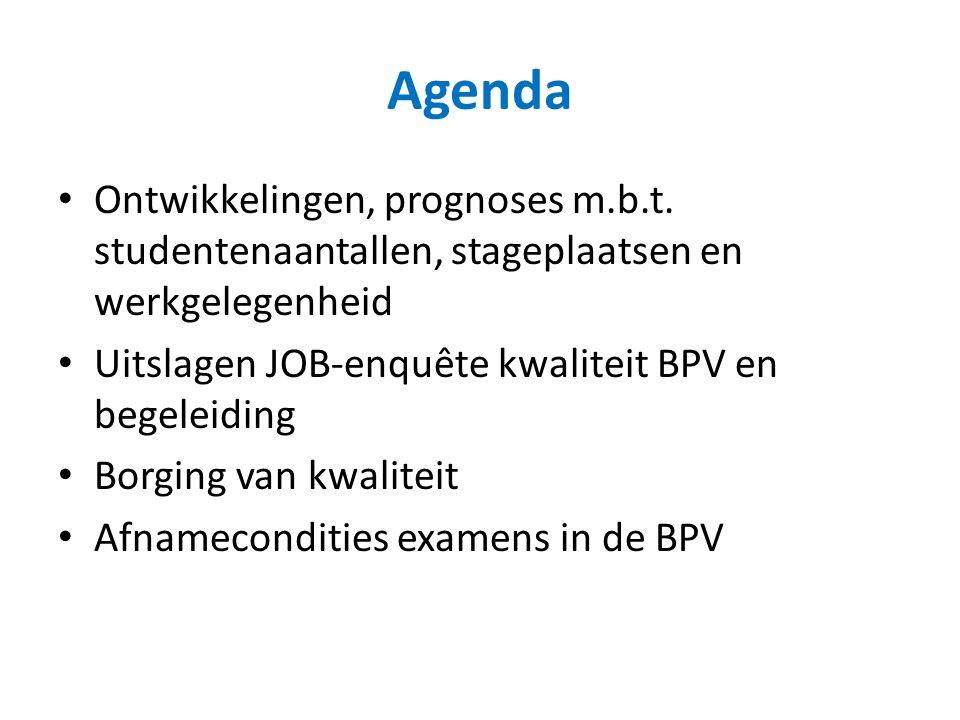Agenda Ontwikkelingen, prognoses m.b.t.