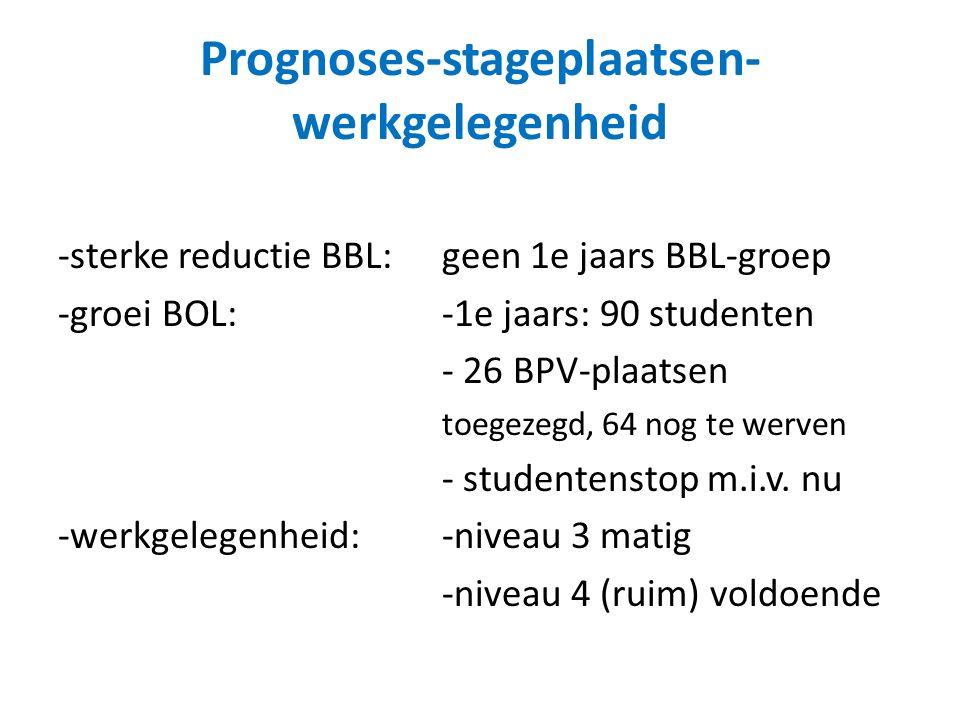 Prognoses-stageplaatsen- werkgelegenheid -sterke reductie BBL: geen 1e jaars BBL-groep -groei BOL: -1e jaars: 90 studenten - 26 BPV-plaatsen toegezegd