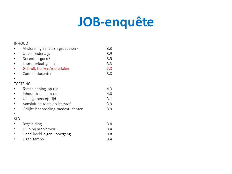 JOB-enquête INHOUD Afwisseling zelfst. En groepswerk3.3 Uitval onderwijs3.9 Docenten goed?3.5 Lesmateriaal goed?3.3 Gebruik boeken/materialen2.8 Conta