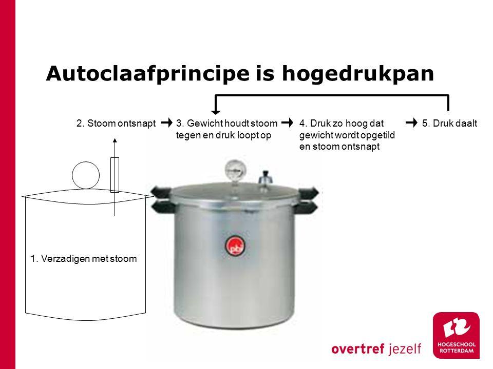 Autoclaafprincipe is hogedrukpan 1.Verzadigen met stoom 2.