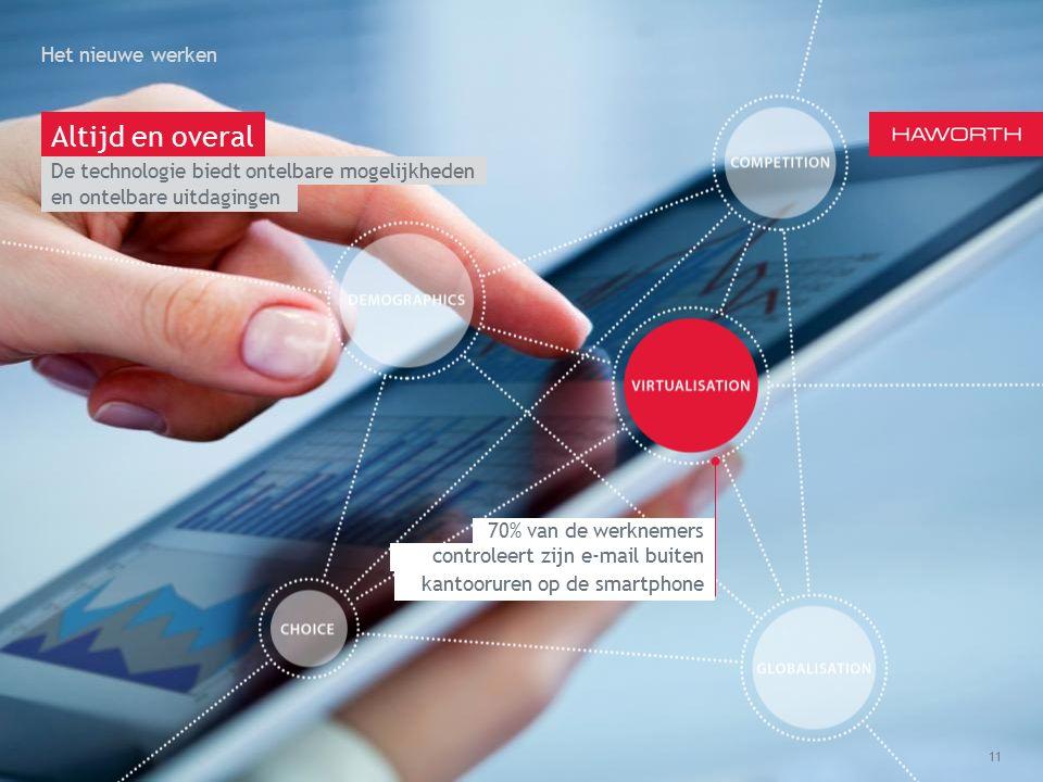 March 13th 2014 | Berlin Het nieuwe werken 11 Altijd en overal 70% van de werknemers controleert zijn e-mail buiten kantooruren op de smartphone en ontelbare uitdagingen De technologie biedt ontelbare mogelijkheden