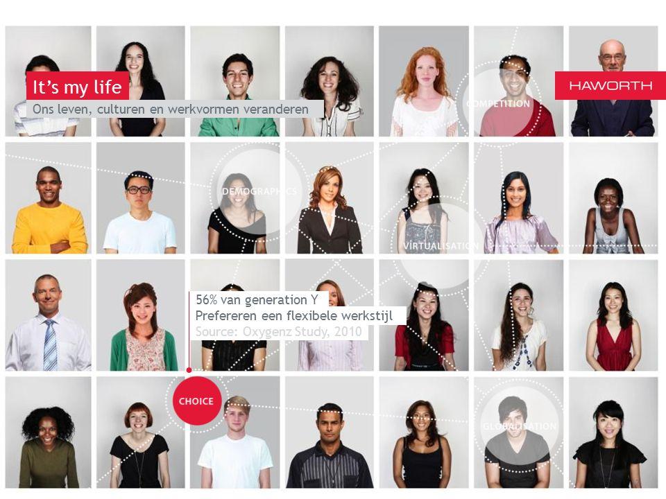 March 13th 2014 | Berlin Ons leven, culturen en werkvormen veranderen 12 It's my life Source: Oxygenz Study, 2010 Prefereren een flexibele werkstijl 56% van generation Y