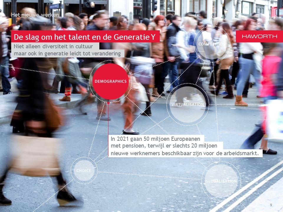 March 13th 2014 | Berlin Het nieuwe werken 9 De slag om het talent en de Generatie Y maar ook in generatie leidt tot verandering In 2021 gaan 50 miljoen Europeanen met pensioen, terwijl er slechts 20 miljoen nieuwe werknemers beschikbaar zijn voor de arbeidsmarkt.