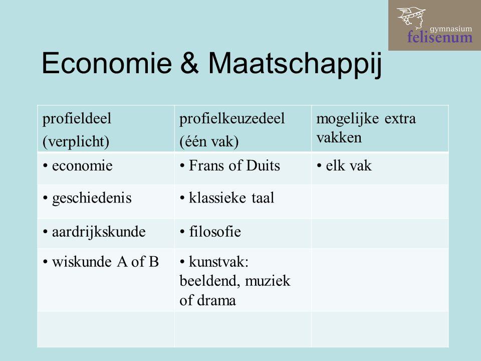Economie & Maatschappij profieldeel (verplicht) profielkeuzedeel (één vak) mogelijke extra vakken economie Frans of Duits elk vak geschiedenis klassieke taal aardrijkskunde filosofie wiskunde A of B kunstvak: beeldend, muziek of drama