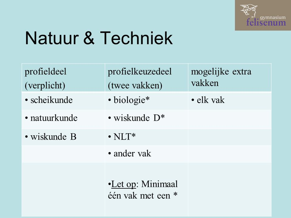 Natuur & Techniek profieldeel (verplicht) profielkeuzedeel (twee vakken) mogelijke extra vakken scheikunde biologie* elk vak natuurkunde wiskunde D* w