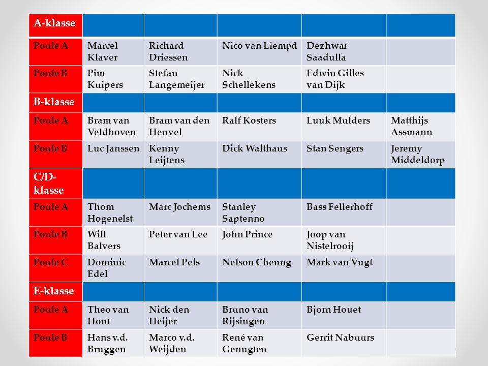 DagDatumTijdNaam Barmedewerker(s) Maandag28-1219.30 – 22.30Marc Oostelbos en John Prince Dinsdag29-1209.00 – 11.30 19.30 – 24.00Cor Habraken / Pim Kuipers Woensdag30-12Joop en Tineke van Nistelrooij Clubkampioenschappen Jeugd Donderdag31-1219.30 – 24.00Gesloten Vrijdag 1-119.00 – 24.00Gesloten Zaterdag 2-1Clubkampioenschappen Senioren Bardiensten deze week:
