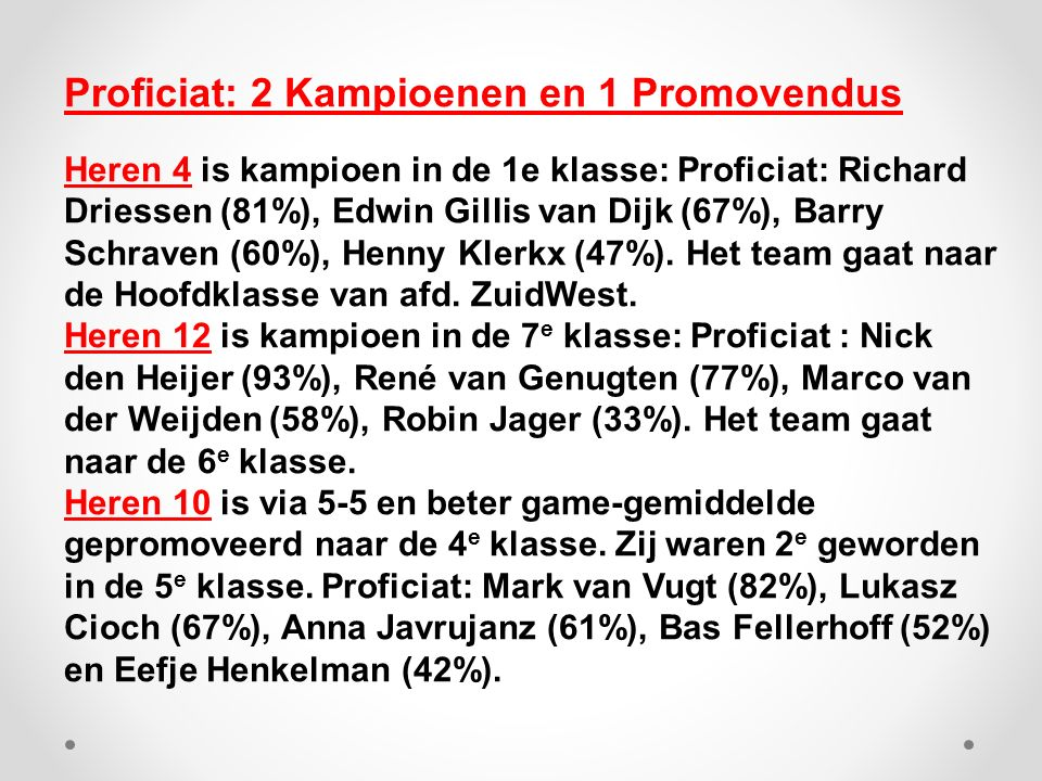 Proficiat: 2 Kampioenen en 1 Promovendus Heren 4 is kampioen in de 1e klasse: Proficiat: Richard Driessen (81%), Edwin Gillis van Dijk (67%), Barry Schraven (60%), Henny Klerkx (47%).