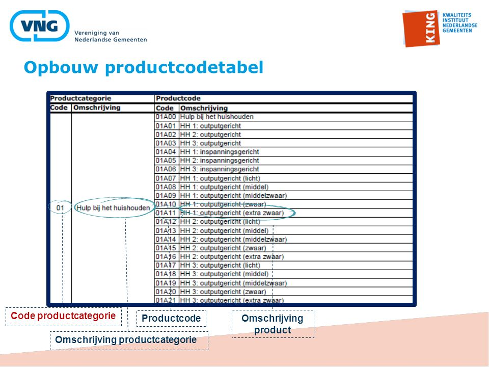 Code productcategorie Omschrijving productcategorie Productcode Omschrijving product Opbouw productcodetabel