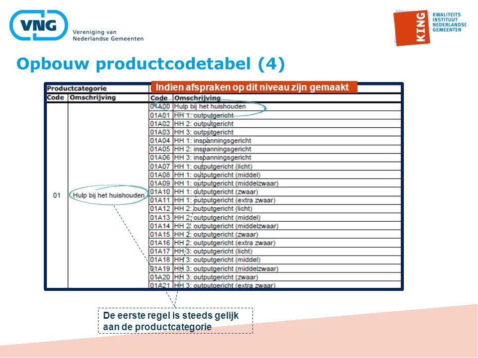 De eerste regel is steeds gelijk aan de productcategorie Indien afspraken op dit niveau zijn gemaakt Opbouw productcodetabel (4)