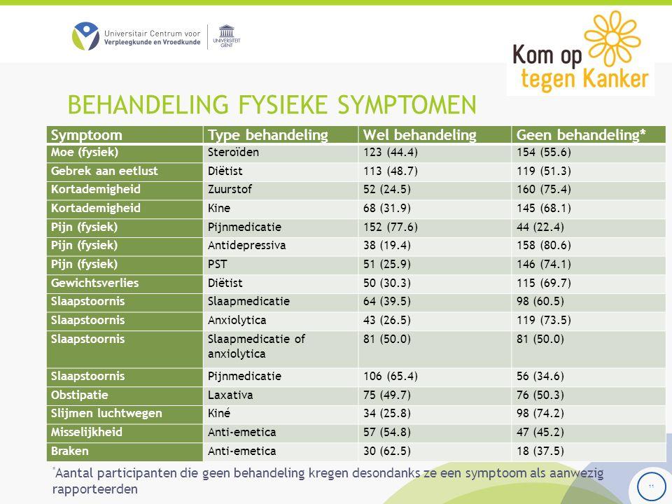 BEHANDELING FYSIEKE SYMPTOMEN 11 SymptoomType behandelingWel behandelingGeen behandeling* Moe (fysiek)Steroïden123 (44.4)154 (55.6) Gebrek aan eetlust
