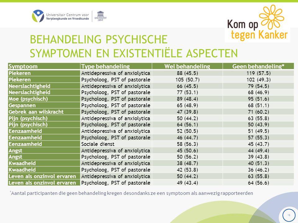 BEHANDELING PSYCHISCHE SYMPTOMEN EN EXISTENTIËLE ASPECTEN 13 SymptoomType behandelingWel behandelingGeen behandeling* PiekerenAntidepressiva of anxiol