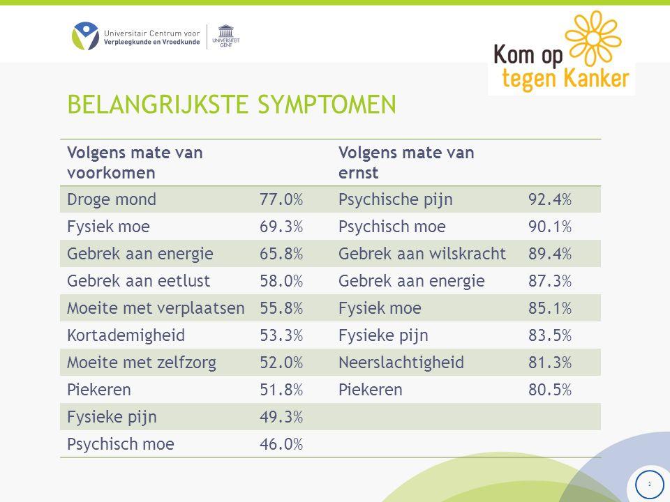 BELANGRIJKSTE SYMPTOMEN Volgens mate van voorkomen Volgens mate van ernst Droge mond77.0%Psychische pijn92.4% Fysiek moe69.3%Psychisch moe90.1% Gebrek