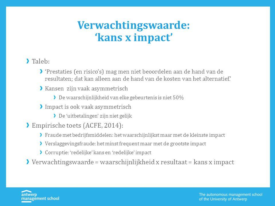 Verwachtingswaarde: 'kans x impact' Taleb: 'Prestaties (en risico's) mag men niet beoordelen aan de hand van de resultaten; dat kan alleen aan de hand van de kosten van het alternatief.' Kansen zijn vaak asymmetrisch De waarschijnlijkheid van elke gebeurtenis is niet 50% Impact is ook vaak asymmetrisch De 'uitbetalingen' zijn niet gelijk Empirische toets (ACFE, 2014): Fraude met bedrijfsmiddelen: het waarschijnlijkst maar met de kleinste impact Verslaggevingsfraude: het minst frequent maar met de grootste impact Corruptie: 'redelijke' kans en 'redelijke' impact Verwachtingswaarde = waarschijnlijkheid x resultaat = kans x impact