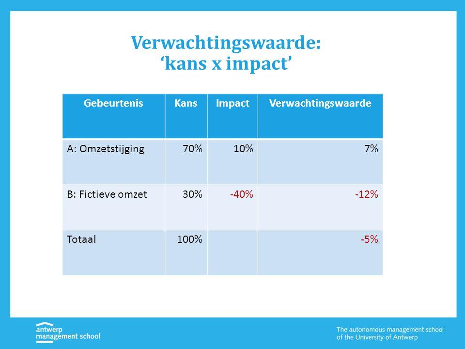 Verwachtingswaarde: 'kans x impact' GebeurtenisKansImpactVerwachtingswaarde A: Omzetstijging70%10%7% B: Fictieve omzet30%-40%-12% Totaal100%-5%