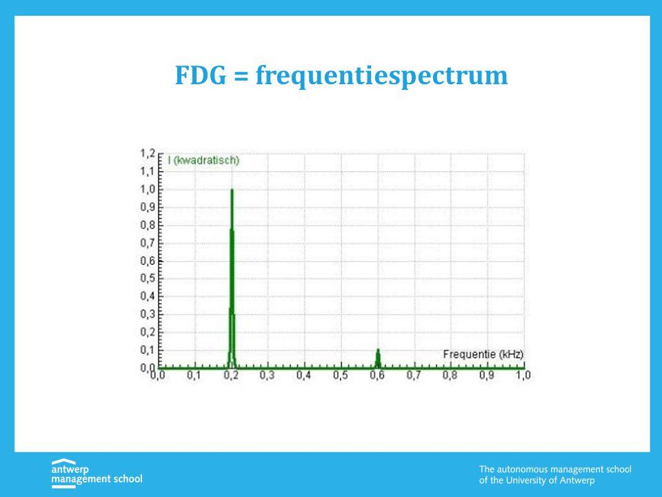 FDG = frequentiespectrum