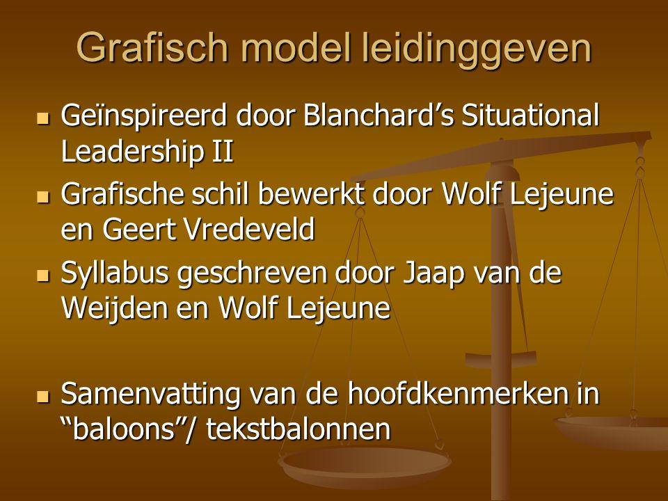 Grafisch model leidinggeven Geïnspireerd door Blanchard's Situational Leadership II Geïnspireerd door Blanchard's Situational Leadership II Grafische
