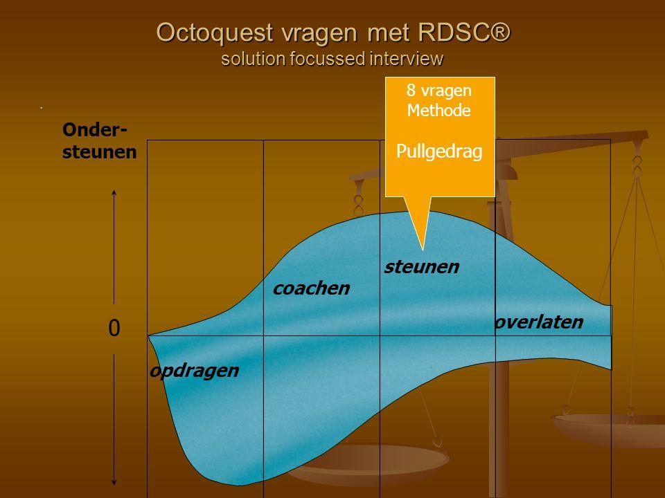 . Octoquest vragen met RDSC® solution focussed interview coachen steunen overlaten 123 0 Onder- steunen Sturen opdragen 4 8 vragen Methode Pullgedrag