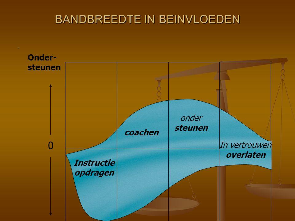 . BANDBREEDTE IN BEINVLOEDEN coachen onder steunen In vertrouwen overlaten 123 0 Onder- steunen Sturen Instructie opdragen 4