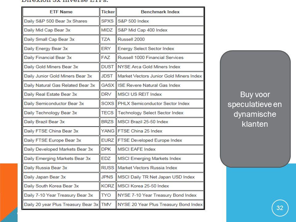 03/01/2016 32 Buy voor speculatieve en dynamische klanten