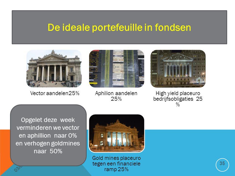03/01/2016 35 De ideale portefeuille in fondsen Opgelet deze week verminderen we vector en aphillion naar 0% en verhogen goldmines naar 50%