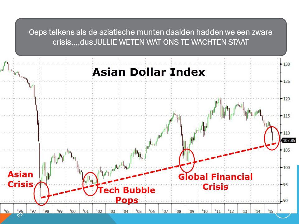 03/01/2016 7 Oeps telkens als de aziatische munten daalden hadden we een zware crisis,,,,dus JULLIE WETEN WAT ONS TE WACHTEN STAAT
