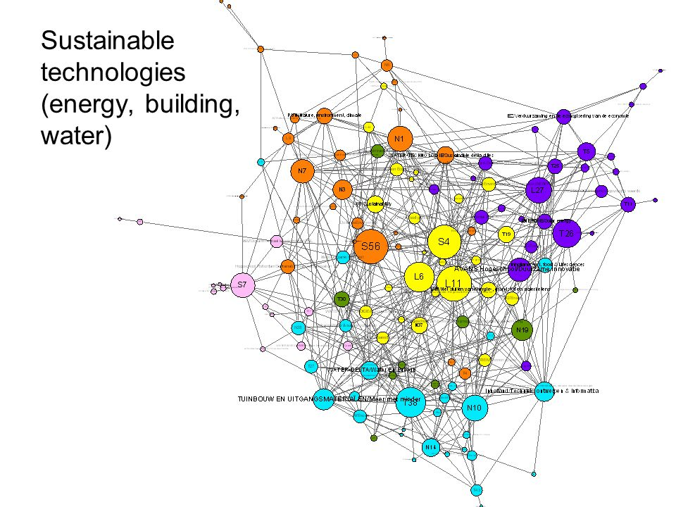 Sustainable technologies (energy, building, water)