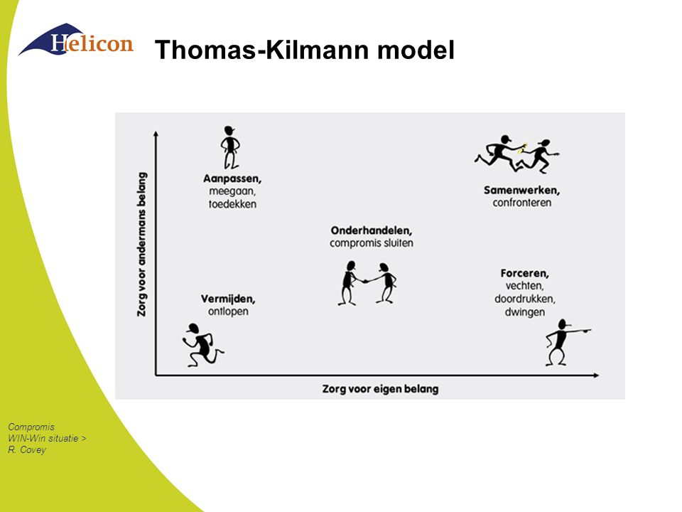 Thomas-Kilmann model Compromis WIN-Win situatie > R. Covey