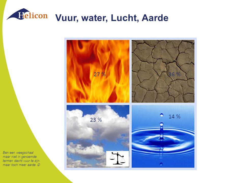 Vuur, water, Lucht, Aarde 27 %36 % 23 % 14 % Ben een weegschaal maar niet in genoemde termen dacht vuur te zijn maar toch meer aarde
